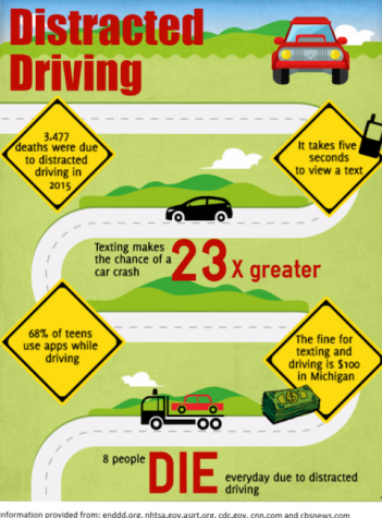 Fear the phone: the dangers of distracted driving