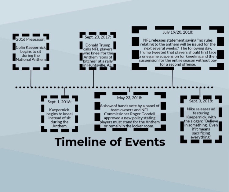 Timeline+of+events+by+Sylvia+Hodges+%2719