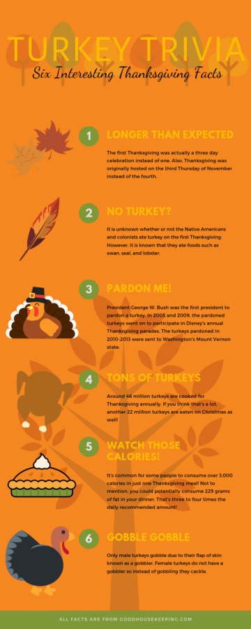 Turkey Day fun facts.