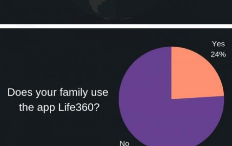 Infographic of stats about the life 360 app