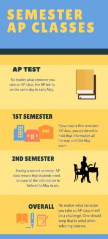 Second semester AP classes rush students into the test