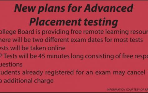 COVID-19 changes AP tests