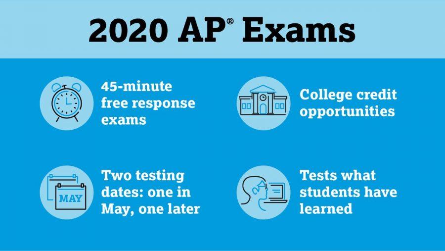 Prepping for AP testing