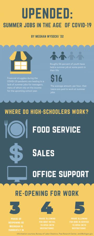Infographic by Meghan Wysocki