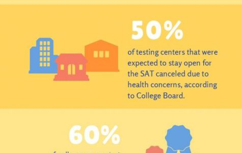 ACT cancellation poses problems for seniors
