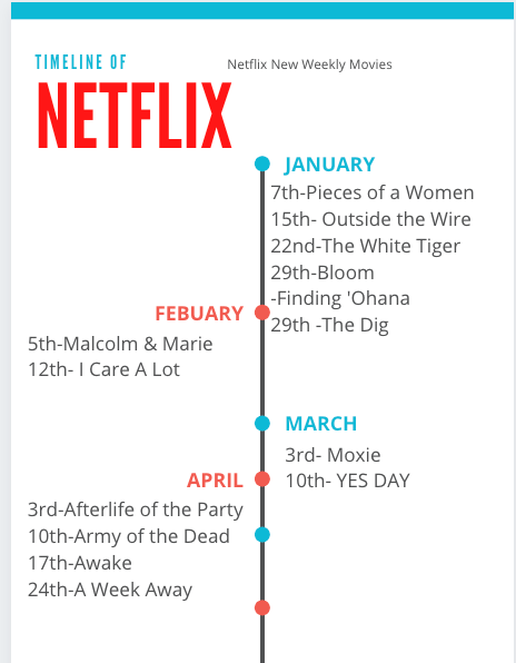 Netflix Plans to Release Movies Each Week in 2021